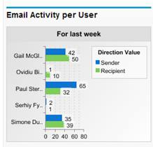 Match My Email Email Activity