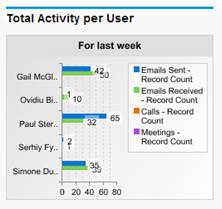 Match My Email Total Activity