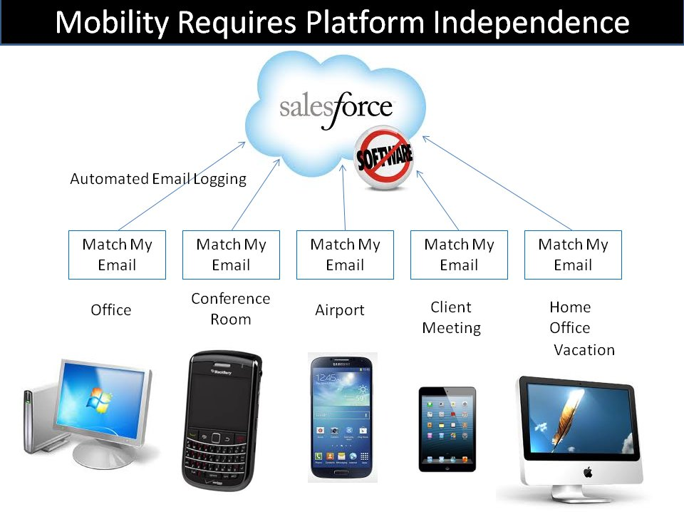 mobility-performance